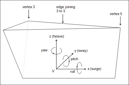 Vessel Theory: Frames of Reference